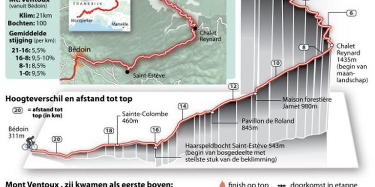 Finish op Ventoux mogelijk niet op top
