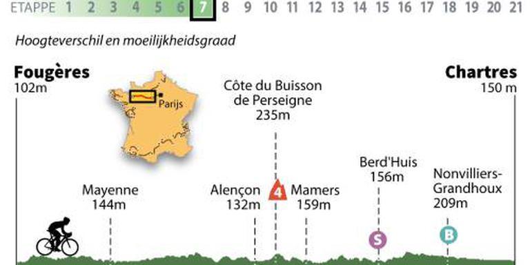Peloton wacht langste etappe Tour