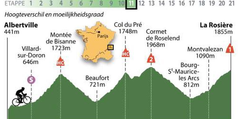Tourpeloton op weg naar skiresort La Rosière