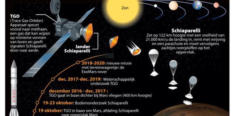 Europese verkenners op weg naar Mars