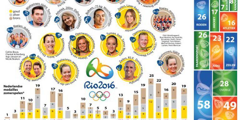 Nederland elfde in medailleklassement