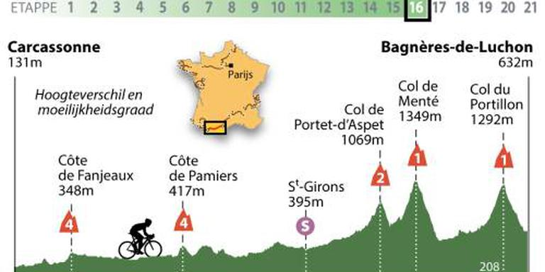 Pyreneeënrit met lastige afdaling in finale