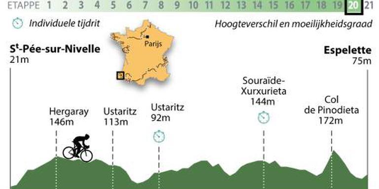 Tijdrit vol klimmetjes in voorlaatste rit Tour