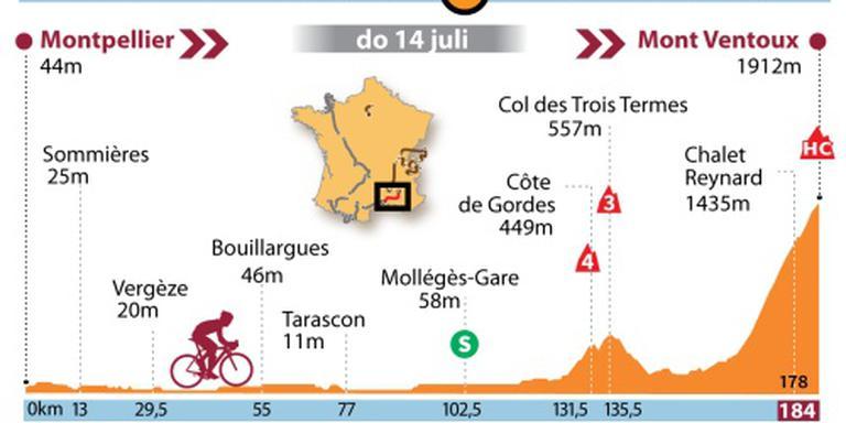 Renners niet naar top Mont Ventoux