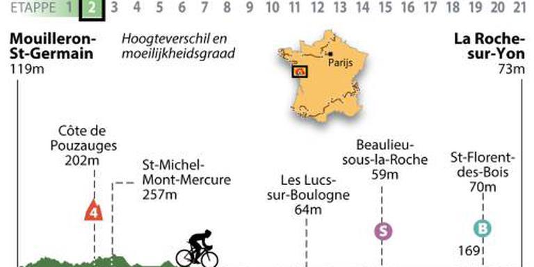 Peloton op weg naar La-Roche-sur-Yon